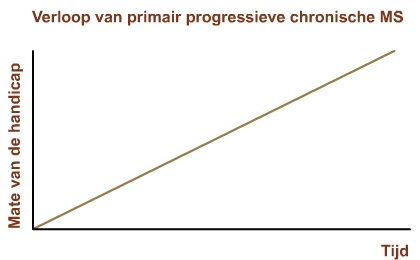 ppmsverloop